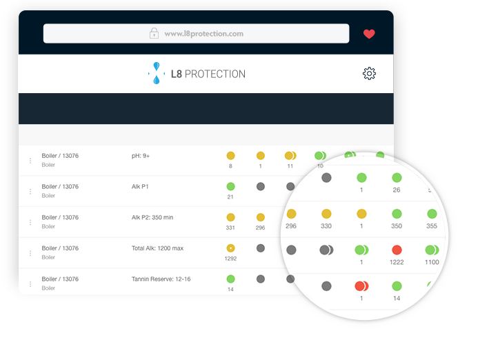 L8 Protection dashboard demo